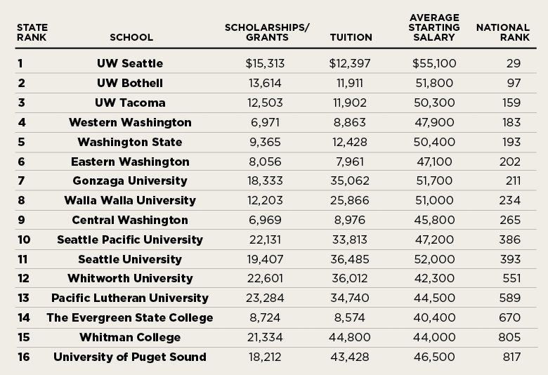 colleges in washington state