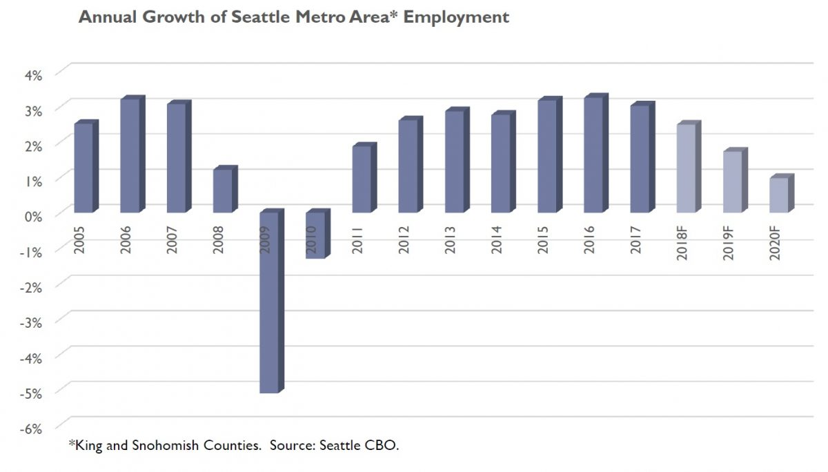 Breakdown: Seattle City Council Gets Some Bad Budget News