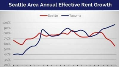 Rent growth is accelerating in Tacoma while slowing in Seattle